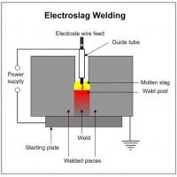 Khái niệm hàn điện xỉ ESW