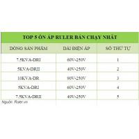 Top 5 ổn áp Ruler bán chạy nhất